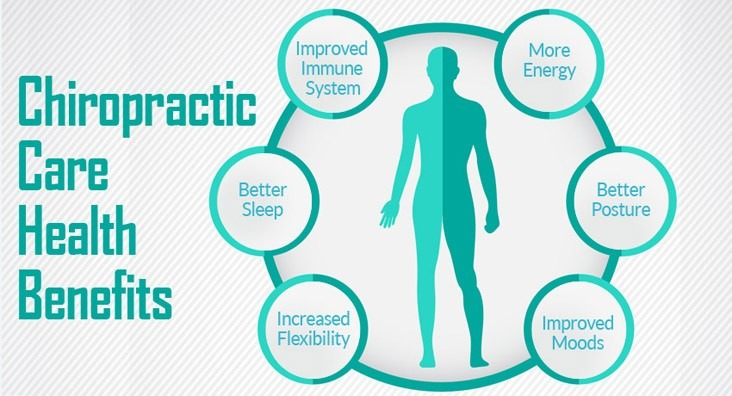 Get Rid Of Overweight (Obesity) With Chiropractic Care.
